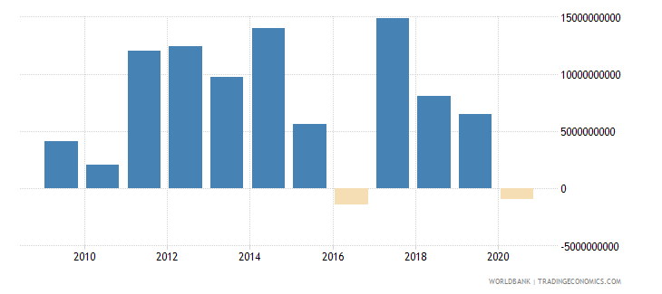 indonesia png commercial banks and other creditors nfl us dollar wb data