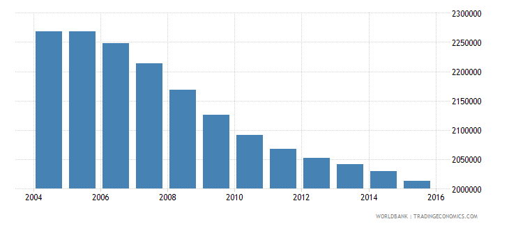 indonesia population age 0 male wb data