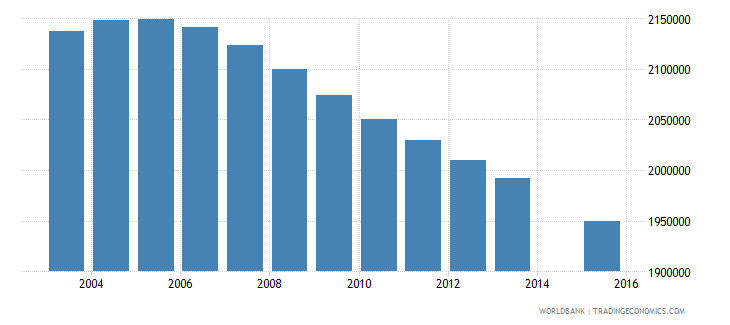 indonesia population age 1 female wb data