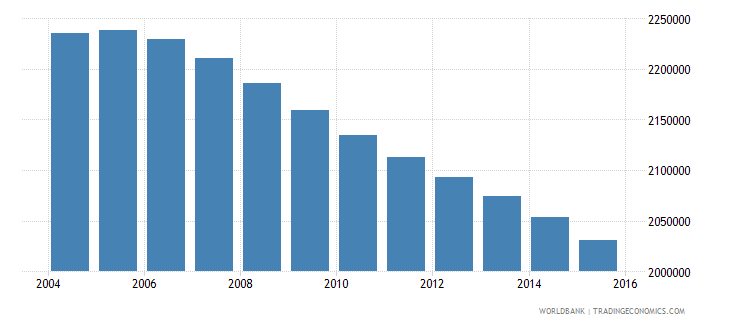 indonesia population age 1 male wb data