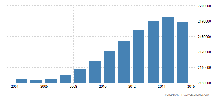 indonesia population age 10 male wb data
