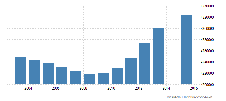 indonesia population age 11 total wb data