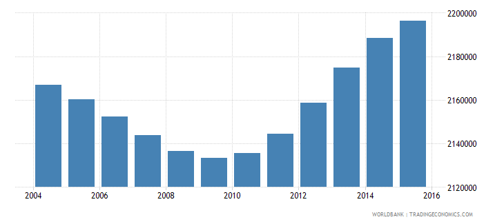 indonesia population age 13 male wb data