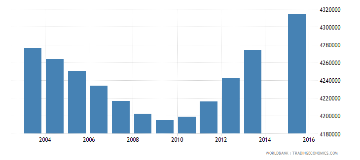 indonesia population age 13 total wb data