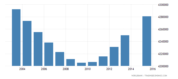indonesia population age 14 total wb data