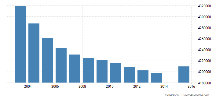 indonesia population age 16 total wb data