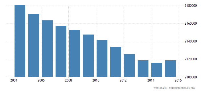indonesia population age 18 male wb data