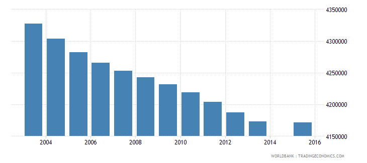 indonesia population age 18 total wb data
