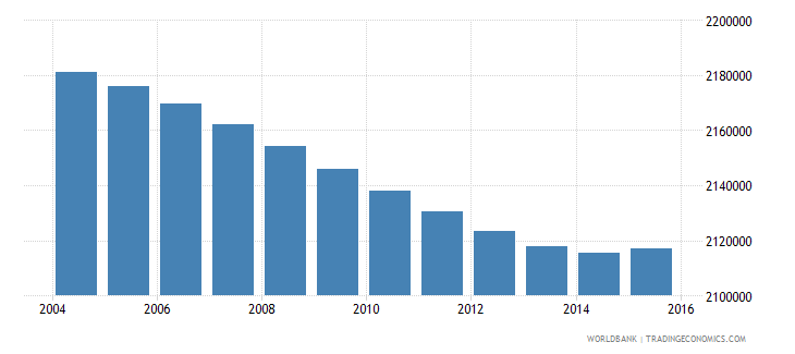 indonesia population age 19 male wb data