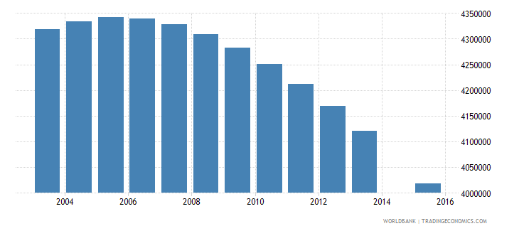 indonesia population age 2 total wb data