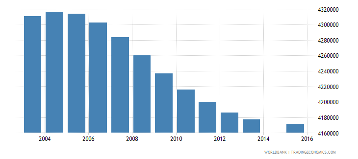 indonesia population age 20 total wb data