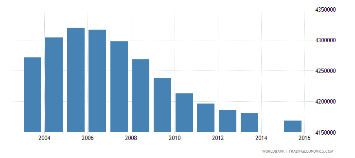 indonesia population age 22 total wb data