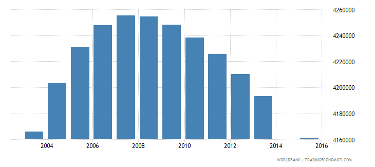 indonesia population age 24 total wb data