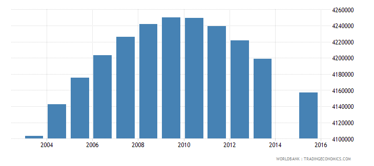 indonesia population age 25 total wb data