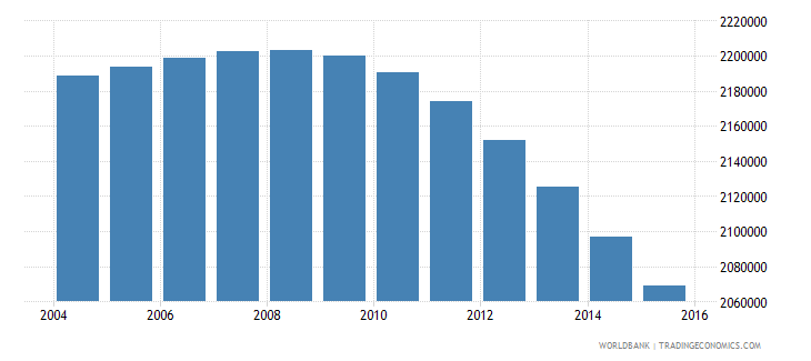 indonesia population age 3 male wb data