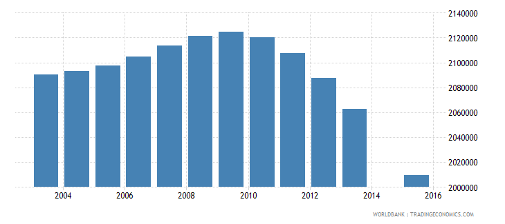indonesia population age 4 female wb data