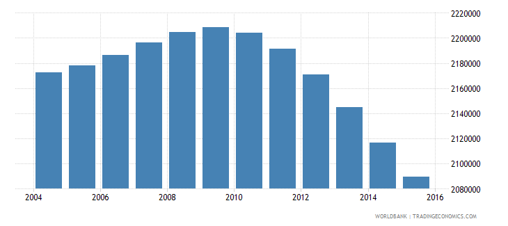 indonesia population age 4 male wb data