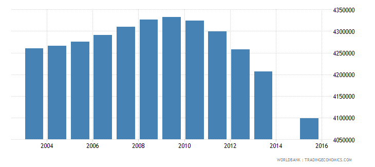 indonesia population age 4 total wb data