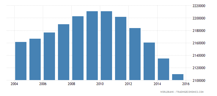 indonesia population age 5 male wb data