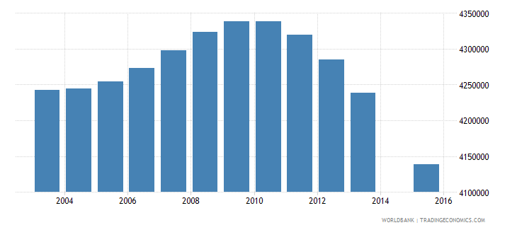 indonesia population age 5 total wb data