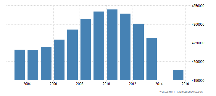 indonesia population age 6 total wb data