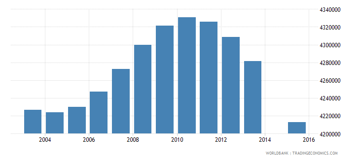 indonesia population age 7 total wb data