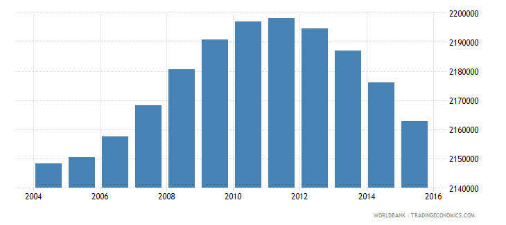 indonesia population age 8 male wb data
