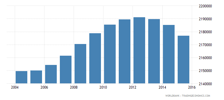indonesia population age 9 male wb data