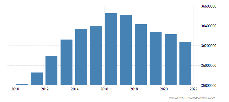 indonesia population ages 0 14 male wb data