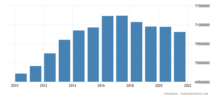 indonesia population ages 0 14 total wb data