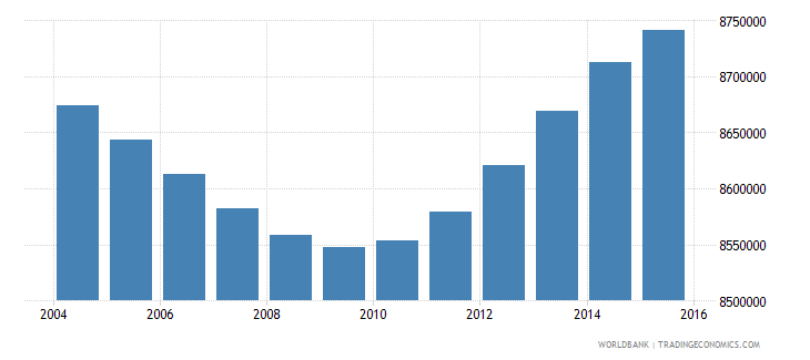 indonesia population ages 12 15 male wb data