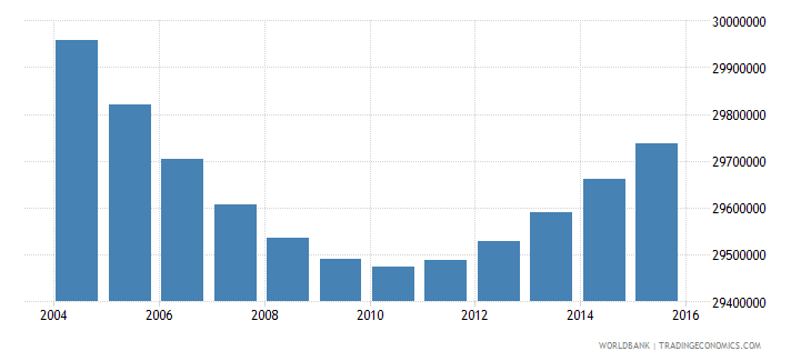 indonesia population ages 12 18 total wb data