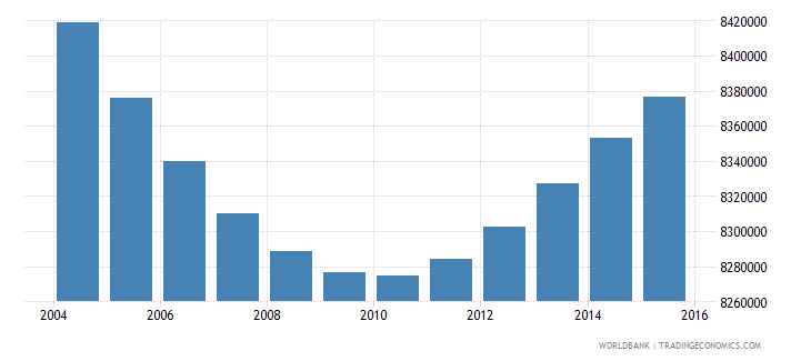 indonesia population ages 13 16 female wb data