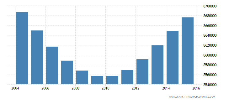 indonesia population ages 13 16 male wb data