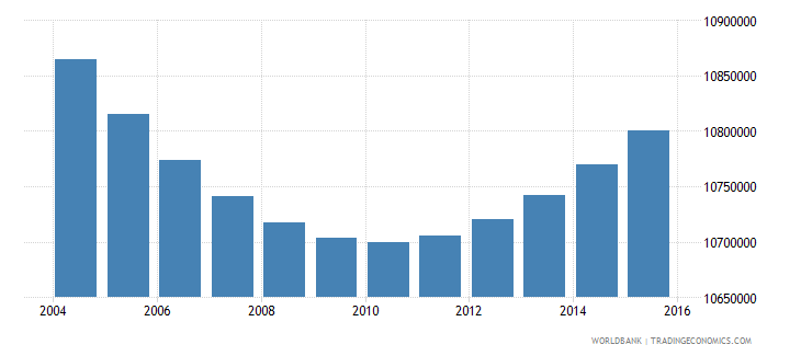 indonesia population ages 13 17 male wb data