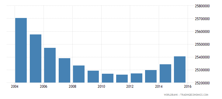 indonesia population ages 13 18 total wb data