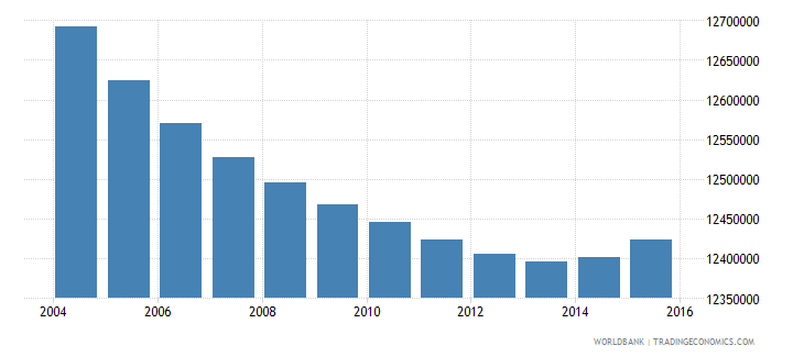 indonesia population ages 14 19 female wb data