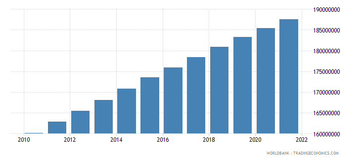 indonesia population ages 15 64 total wb data