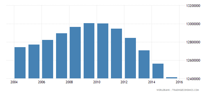 indonesia population ages 4 6 total wb data