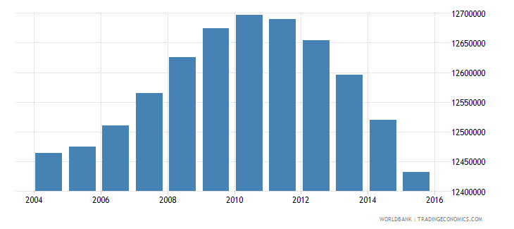 indonesia population ages 5 10 female wb data