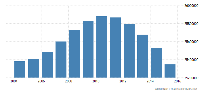 indonesia population ages 5 10 total wb data