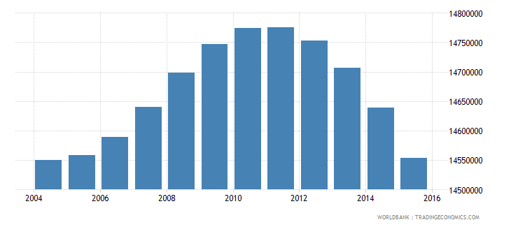 indonesia population ages 5 11 female wb data