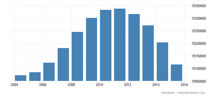 indonesia population ages 5 11 male wb data