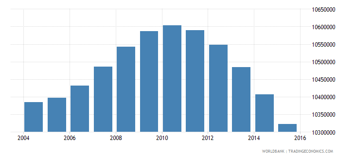 indonesia population ages 5 9 female wb data