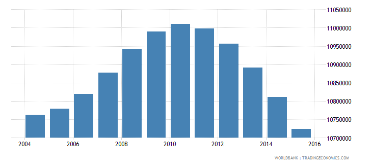indonesia population ages 5 9 male wb data