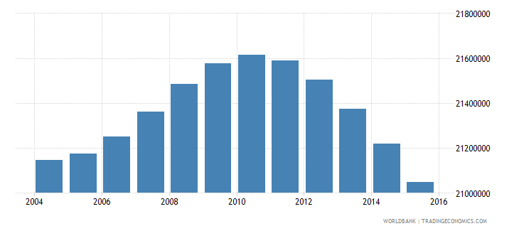 indonesia population ages 5 9 total wb data