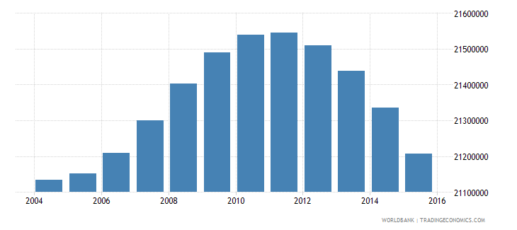indonesia population ages 6 10 total wb data