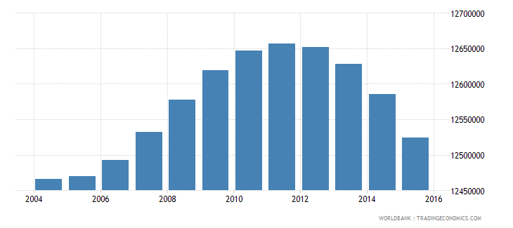 indonesia population ages 6 11 female wb data
