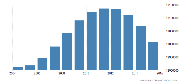 indonesia population ages 6 11 male wb data
