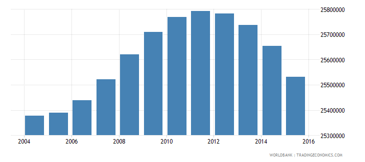 indonesia population ages 6 11 total wb data